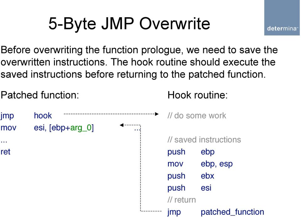The hook routine should execute the saved instructions before returning to the patched function.
