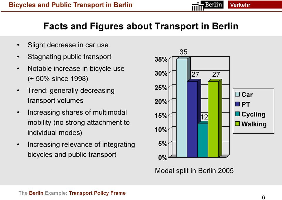 multimodal mobility (no strong attachment to individual modes) 25% 20% 15% 10% 12 Car PT Cycling Walking Increasing