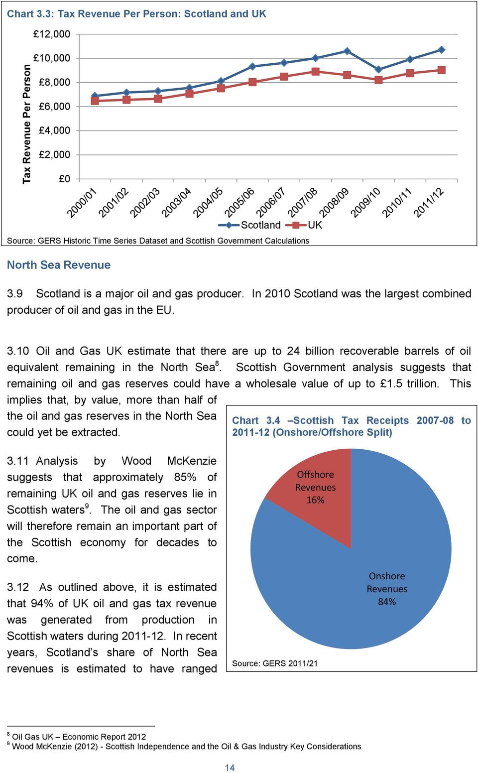 9 Scotland is a major oil and gas producer. In 2010 Scotland was the largest combined producer of oil and gas in the EU. 3.