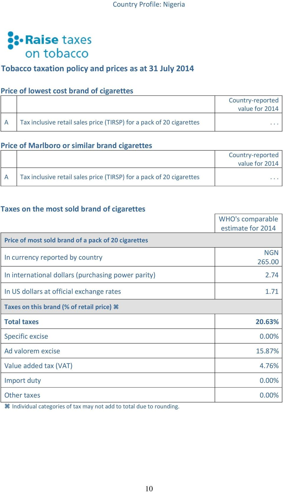 .. Taxes on the most sold brand of cigarettes Price of most sold brand of a pack of 20 cigarettes In currency reported by country WHO's comparable estimate for 2014 NGN 265.