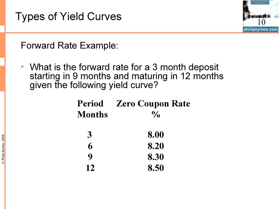 and maturing in 12 months given the following yield curve?