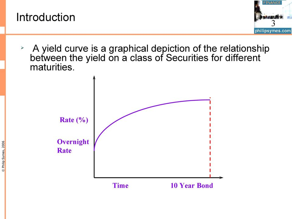 yield on a class of Securities for different