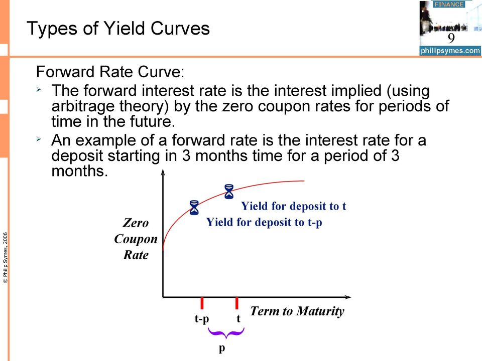 An example of a forward rate is the interest rate for a deposit starting in 3 months time for a