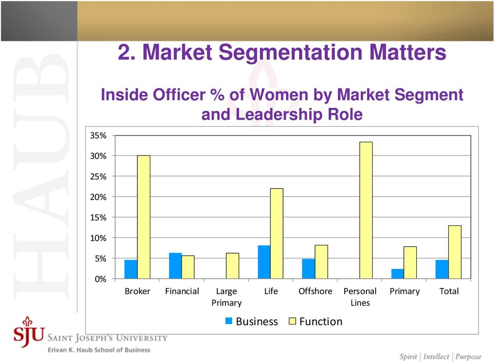 by Market Segment and Leadership Role 0% Broker