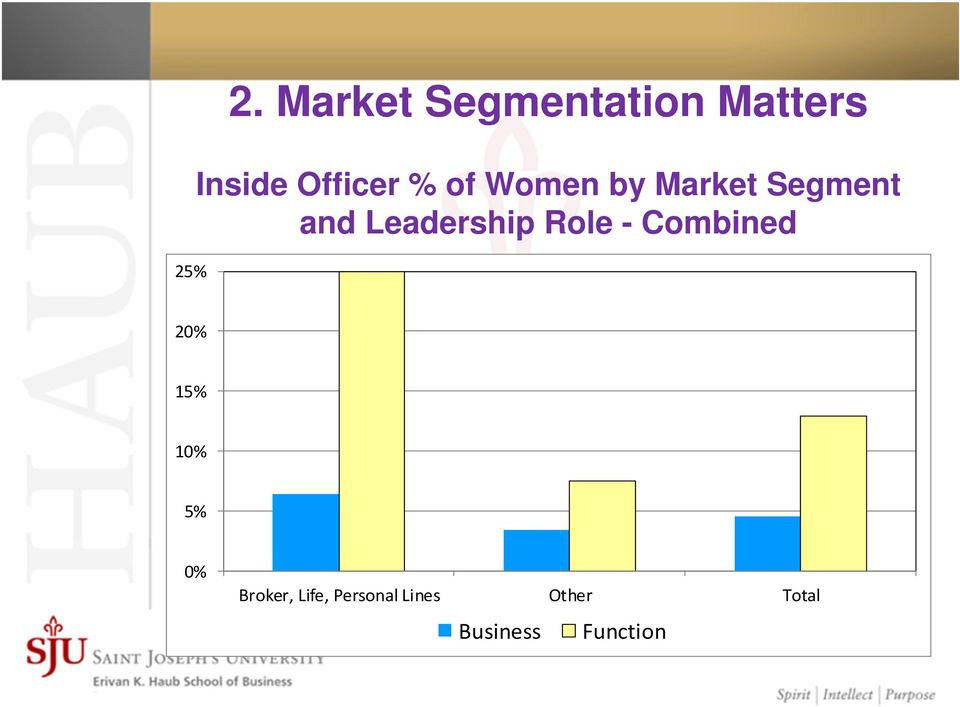 of Women by Market Segment and Leadership Role