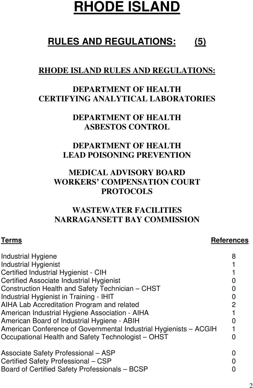 Certified Industrial Hygienist - CIH 1 Certified Associate Industrial Hygienist 0 Construction Health and Safety Technician CHST 0 Industrial Hygienist in Training - IHIT 0 AIHA Lab Accreditation