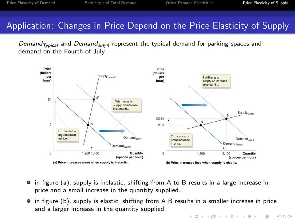 in figure (a), supply is inelastic, shifting from A to B results in a large increase in price and a small increase
