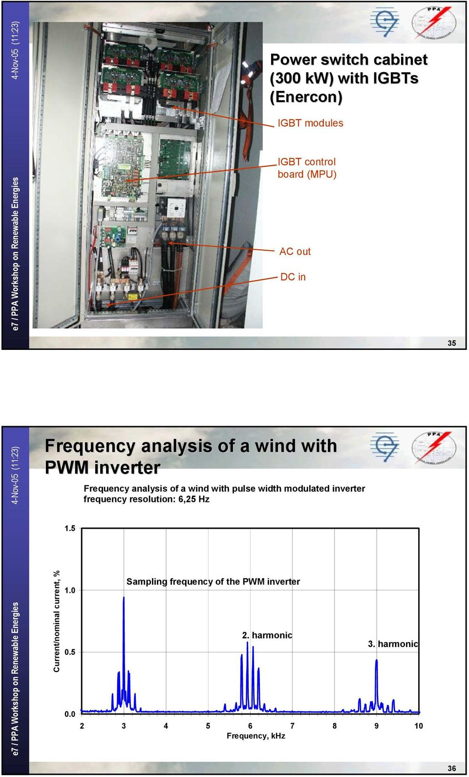 width modulated inverter frequency resolution: 6,25 Hz 1.5 Current/nominal current, % 1.0 0.5 0.