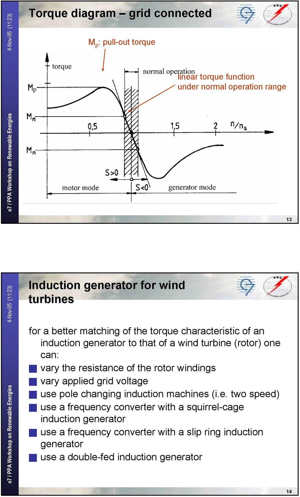 resistance of the rotor windings vary applied grid voltage use pole changing induction machines (i.e. two speed) use a frequency converter
