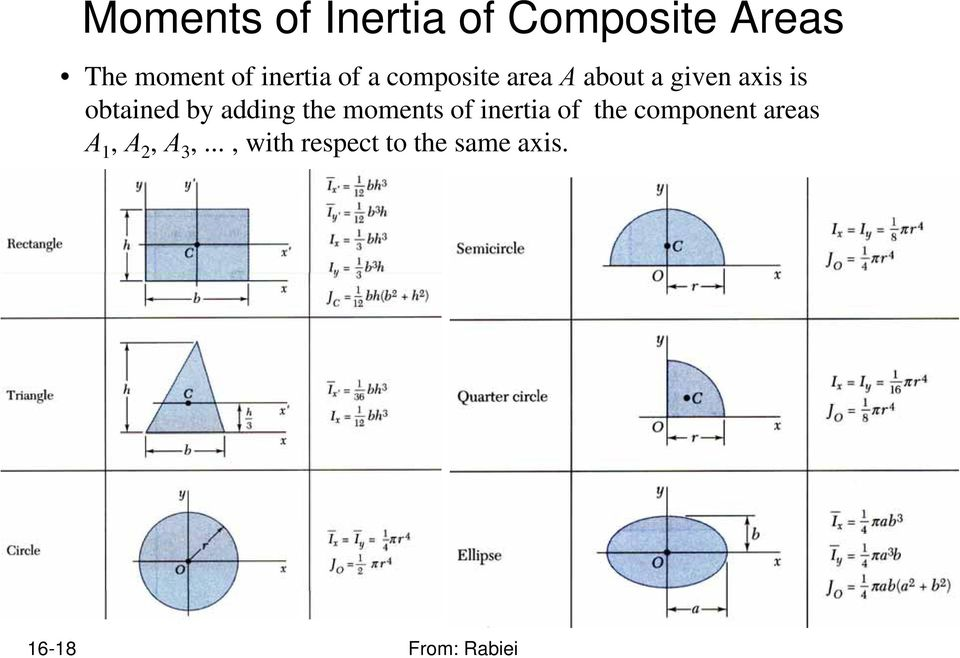 obtained by adding the moments of inertia of the component