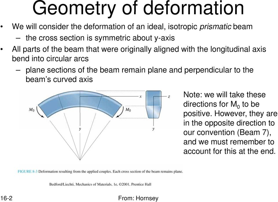 beam remain plane and perpendicular to the beam s curved axis Note: we will take these directions for M 0 to be positive.