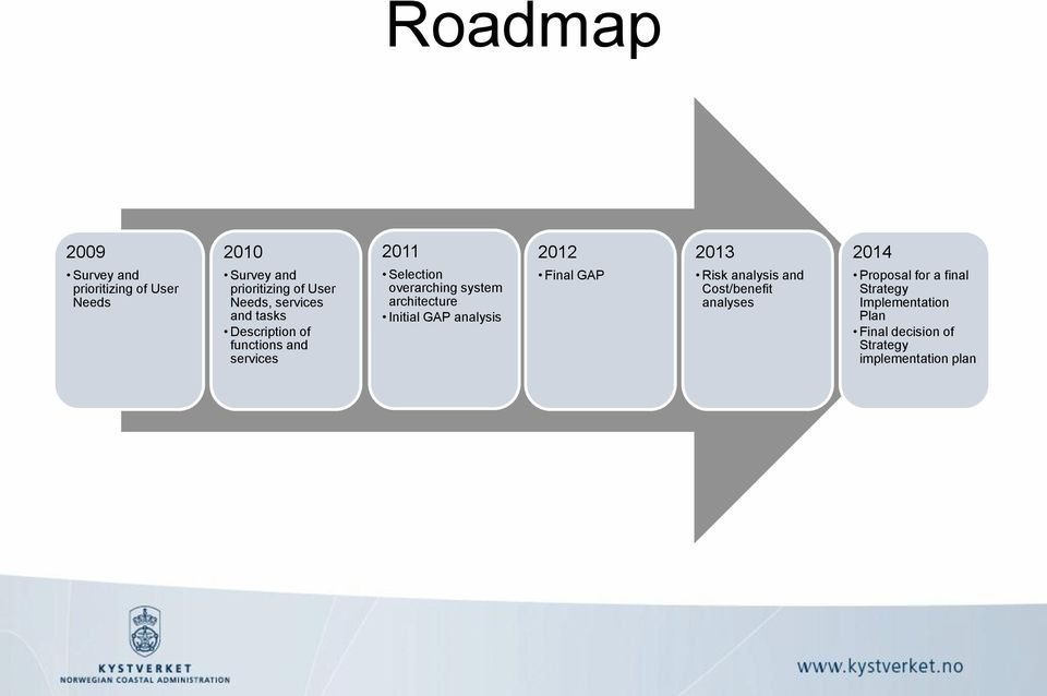 architecture Initial GAP analysis 2012 Final GAP 2013 Risk analysis and Cost/benefit analyses