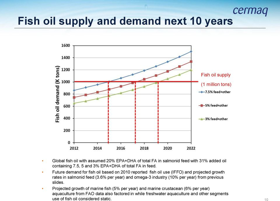 Future demand for fish oil based on 2010 reported fish oil use (IFFO) and projected growth rates in salmonid feed (3.