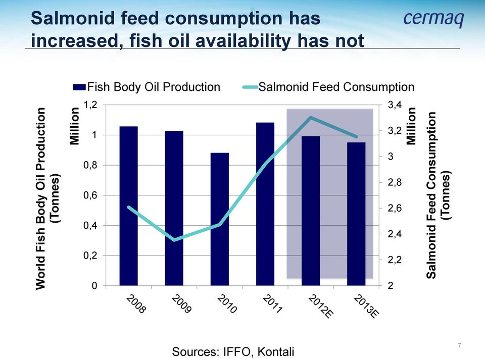 Consumption (Tonnes) Fish Body Oil Production 1,2 Salmonid Feed