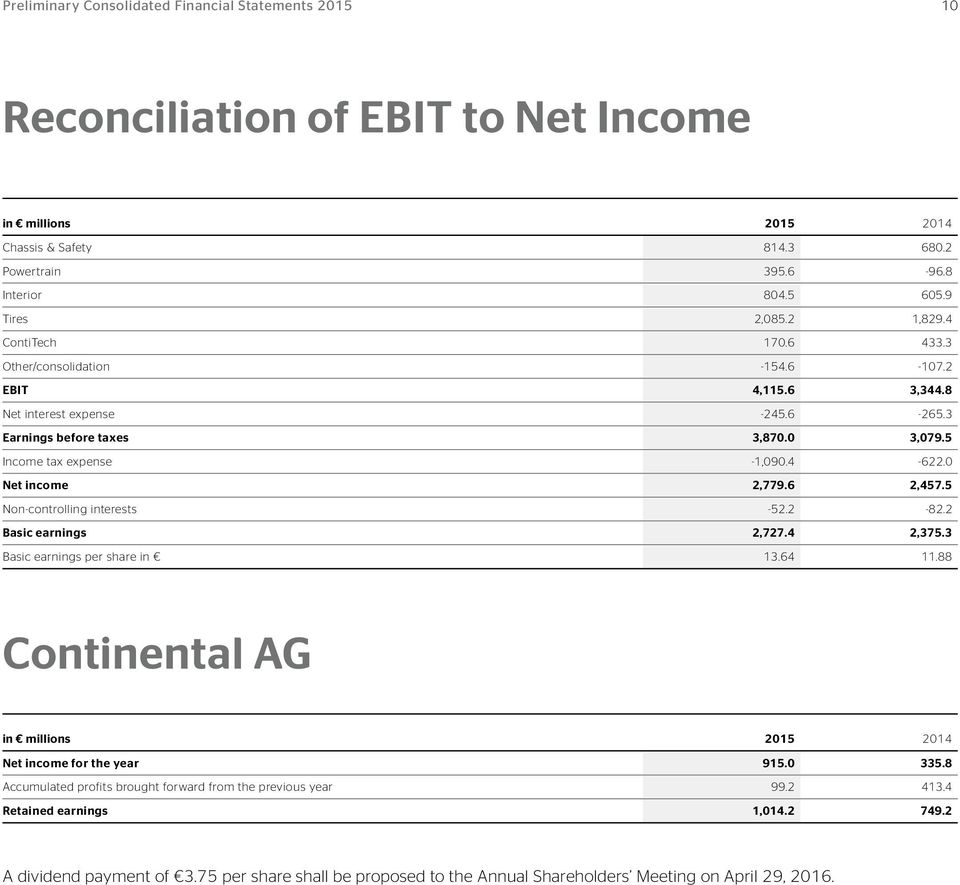 0 Net income 2,779.6 2,457.5 Non-controlling interests -52.2-82.2 Basic earnings 2,727.4 2,375.3 Basic earnings per share in 13.64 11.