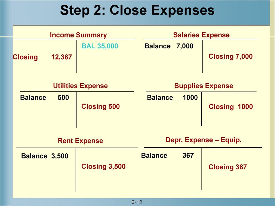 Supplies Expense Balance 500 Balance 1000 Closing 500 Closing 1000