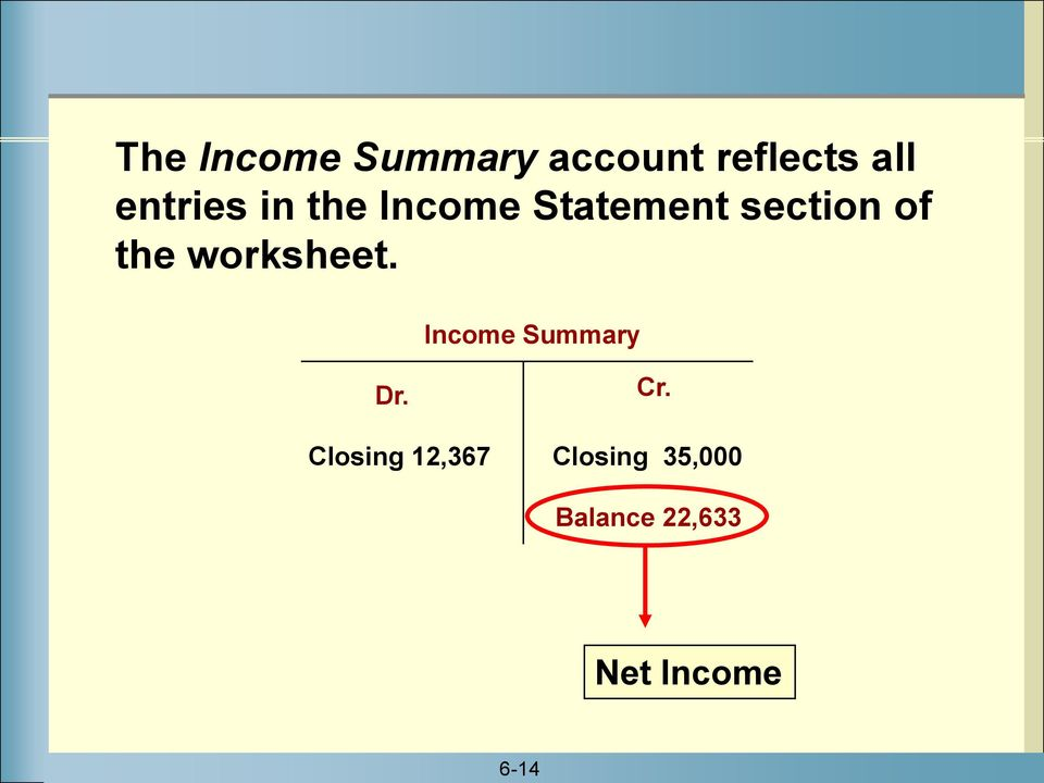 the worksheet. Income Summary Dr.