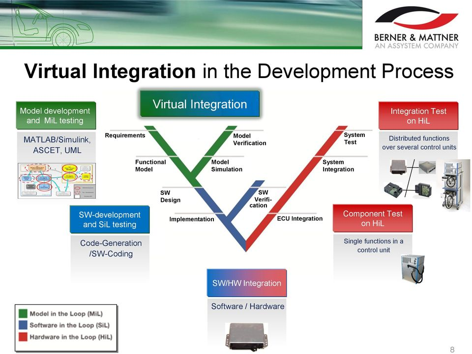 Functional Model Model Simulation System Integration SW-development and SiL testing SW Design Implementation SW Verification