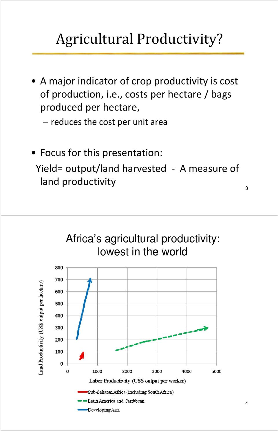 , costs per hectare / bags produced per hectare, reduces the cost per unit area