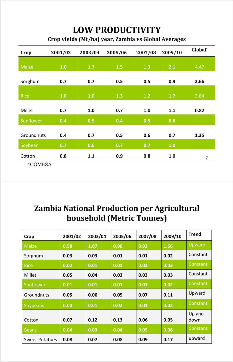 1 0.9 0.8 1.0 7 Zambia National Production per Agricultural household (Metric Tonnes) Crop 2001/02 2003/04 2005/06 2007/08 2009/10 Trend Maize 0.58 1.07 0.98 0.93 1.66 Upward Sorghum 0.03 0.