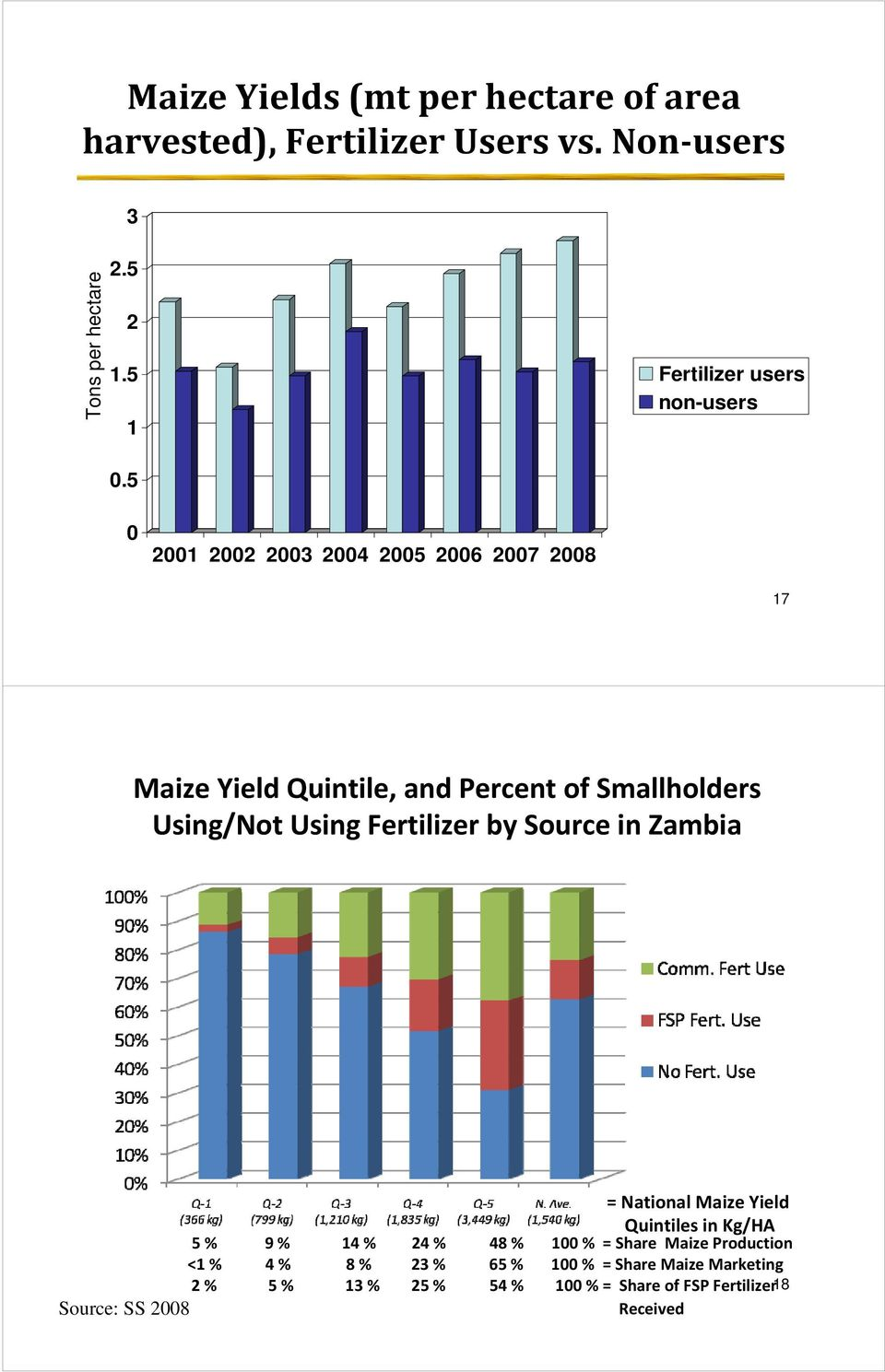 5 0 2001 2002 2003 2004 2005 2006 2007 2008 17 Maize Yield Quintile, and Percent of Smallholders Using/Not Using Fertilizer by