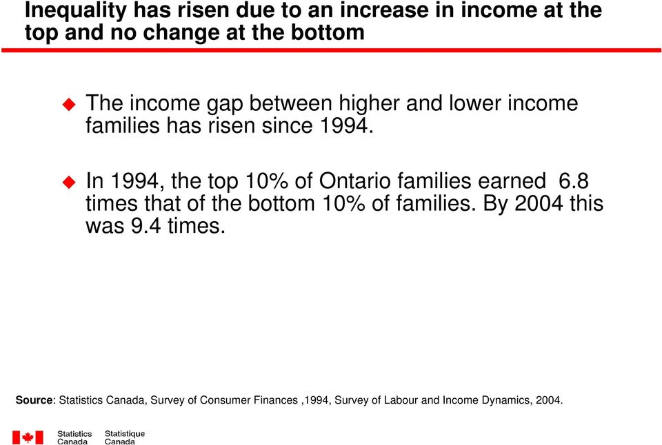 In 1994, the top 10% of Ontario families earned 6.8 times that of the bottom 10% of families.