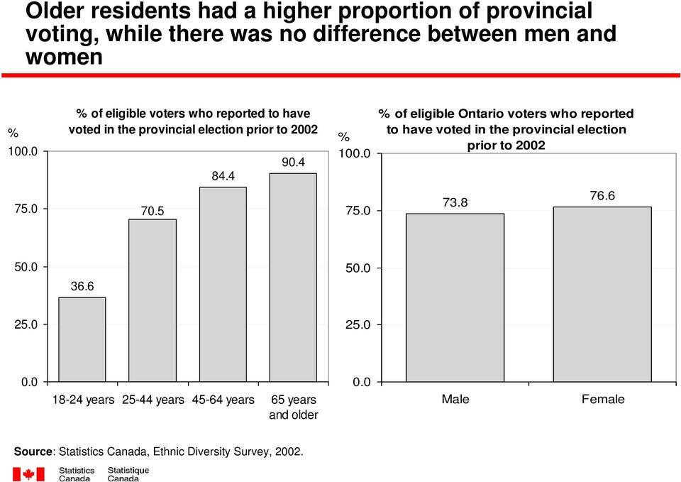 0 % of eligible Ontario voters who reported to have voted in the provincial election prior to 2002 75.0 70.5 75.0 73.8 76.6 50.