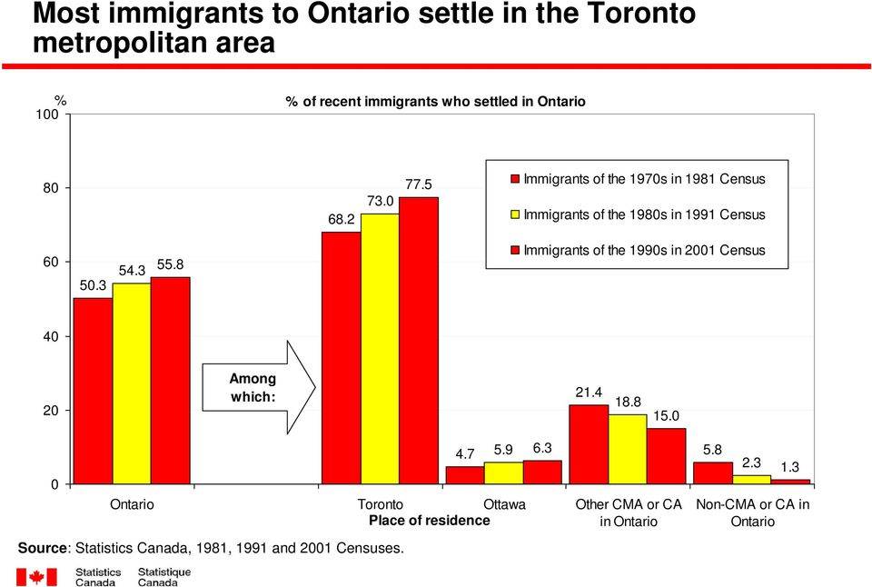 8 Immigrants of the 1990s in 2001 Census 40 20 Among which: 21.4 18.8 15.0 4.7 5.9 6.