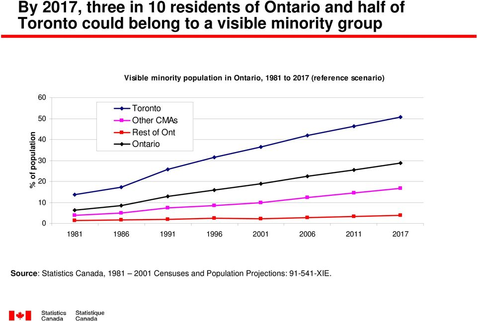 population 60 50 40 30 20 Toronto Other CMAs Rest of Ont Ontario 10 0 1981 1986 1991 1996 2001