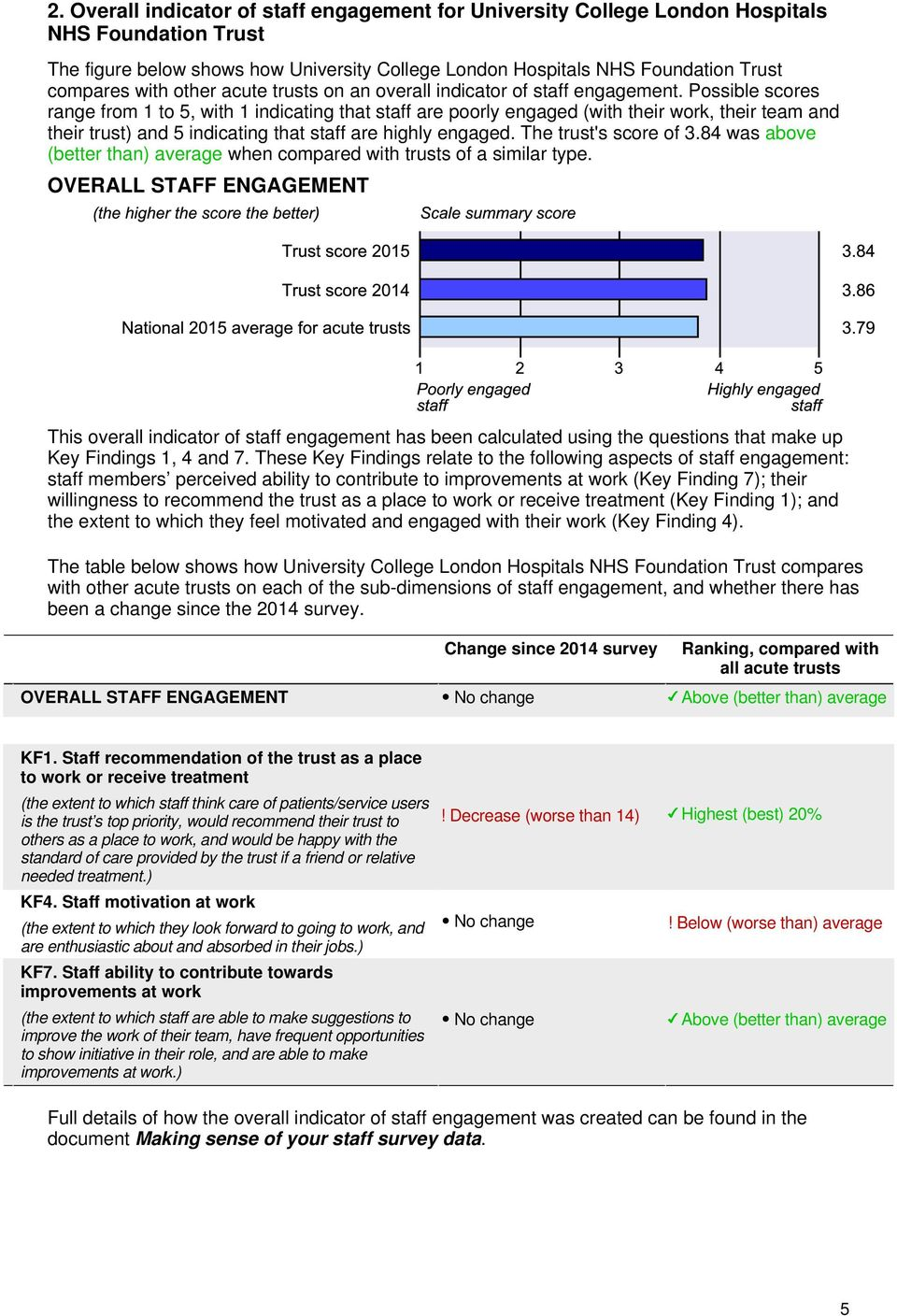 Possible scores range from 1 to 5, with 1 indicating that staff are poorly engaged (with their work, their team and their trust) and 5 indicating that staff are highly engaged. The trust's score of 3.