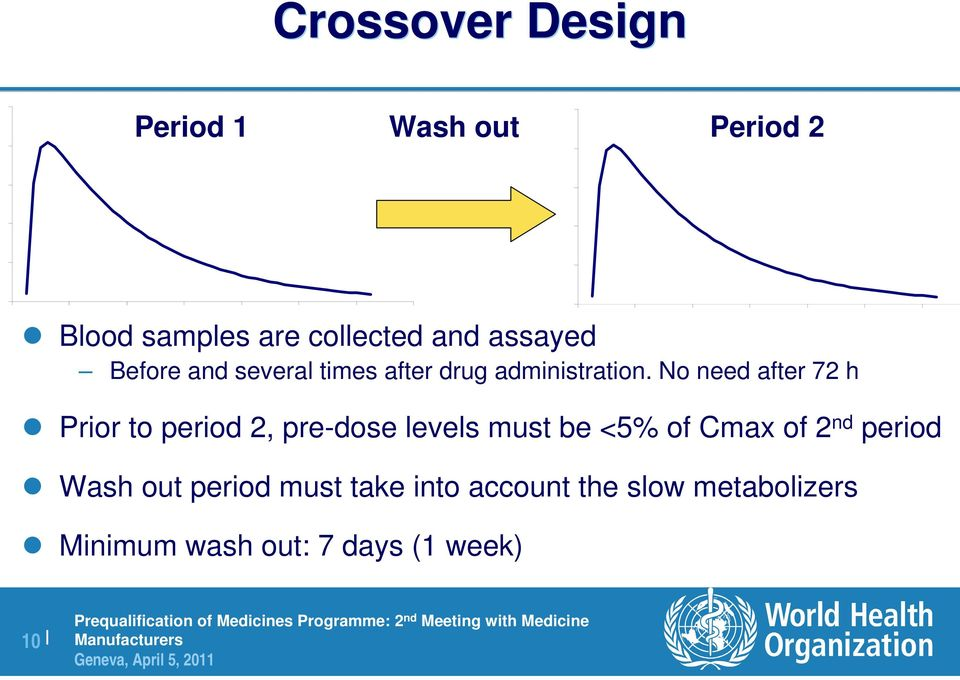 No need after 72 h Prior to period 2, pre-dose levels must be <5% of Cmax of 2