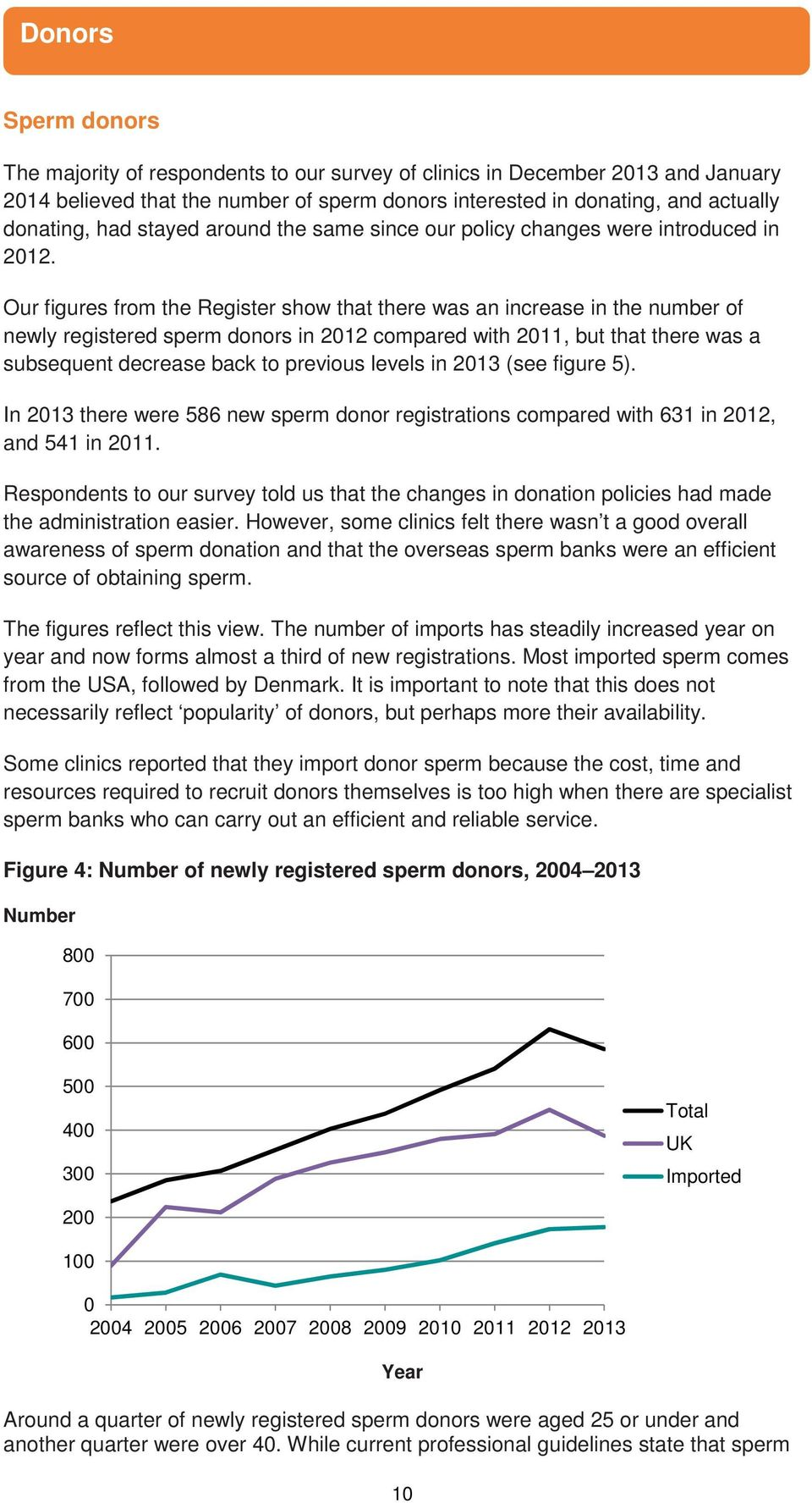 Our figures from the Register show that there was an increase in the number of newly registered sperm donors in 2012 compared with 2011, but that there was a subsequent decrease back to previous