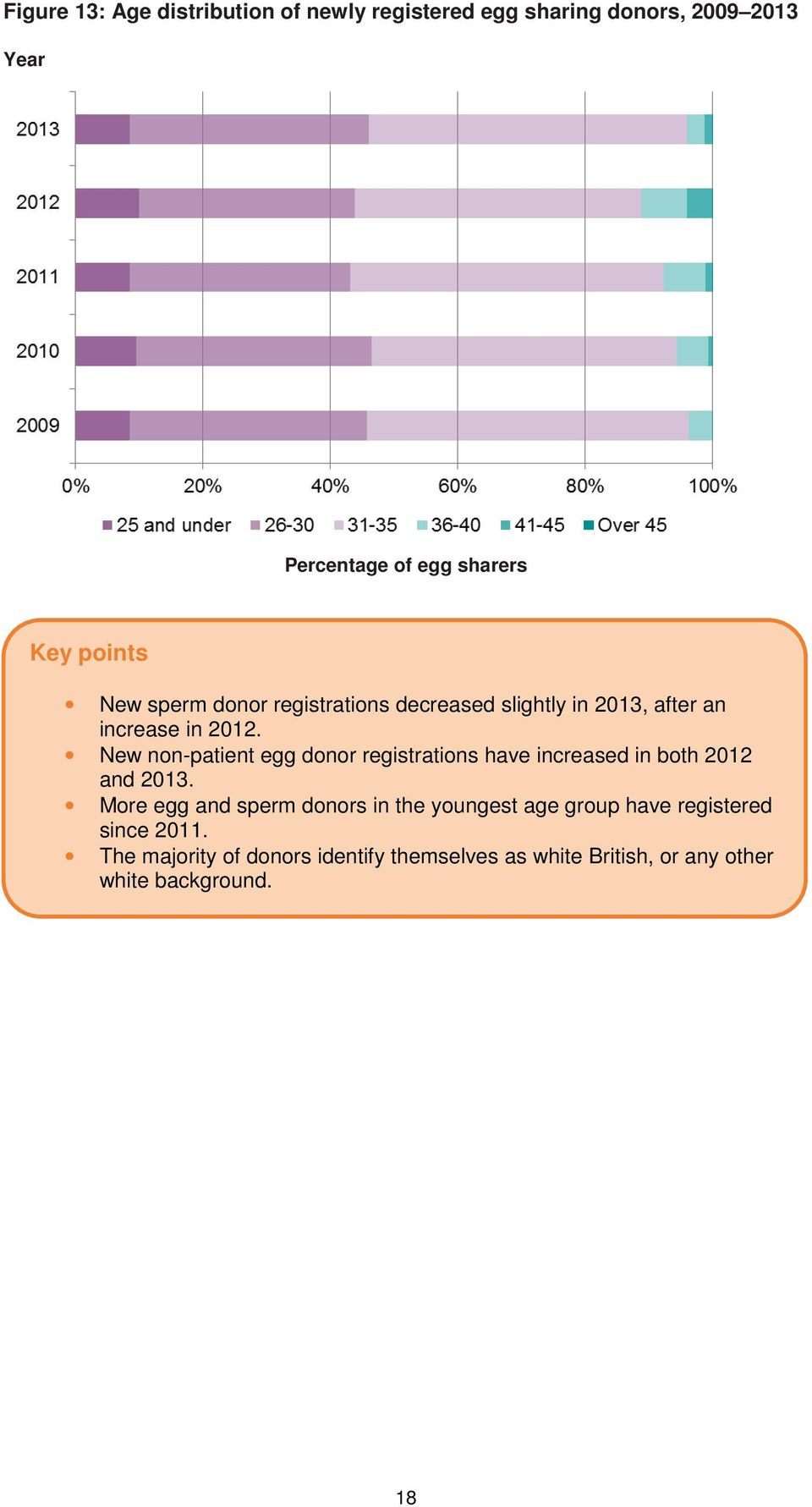 New non-patient egg donor registrations have increased in both 2012 and 2013.