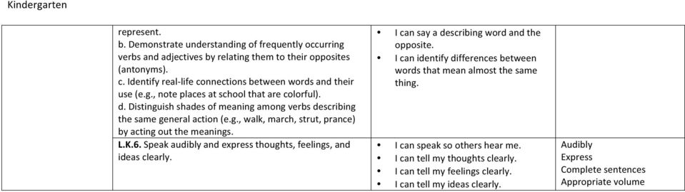 Distinguish shades of meaning among verbs describing the same general action (e.g., walk, march, strut, prance) by acting out the meanings. L.K.6.