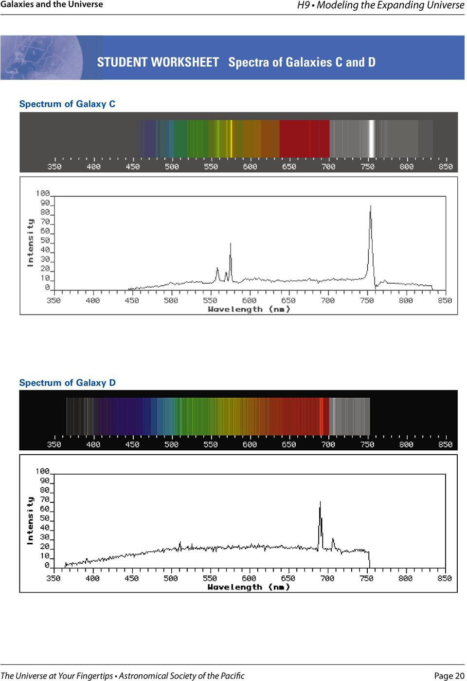 and D Spectrum of