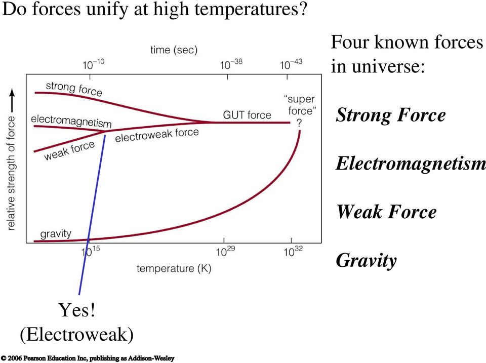 Four known forces in universe: