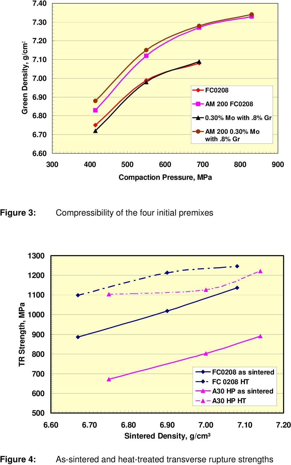 60 300 400 500 600 700 800 900 Compaction Pressure, MPa Figure 3: Compressibility of the four initial premixes 1300 1200