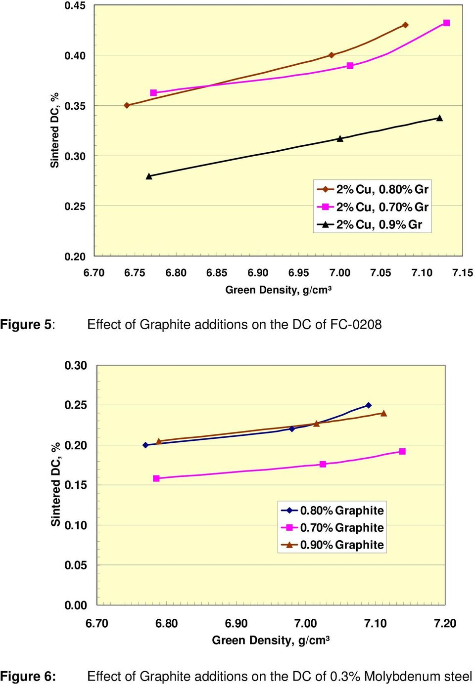 15 Green Density, g/cm³ Figure 5: Effect of Graphite additions on the DC of FC-0208 0.30 0.25 Sintered DC, % 0.