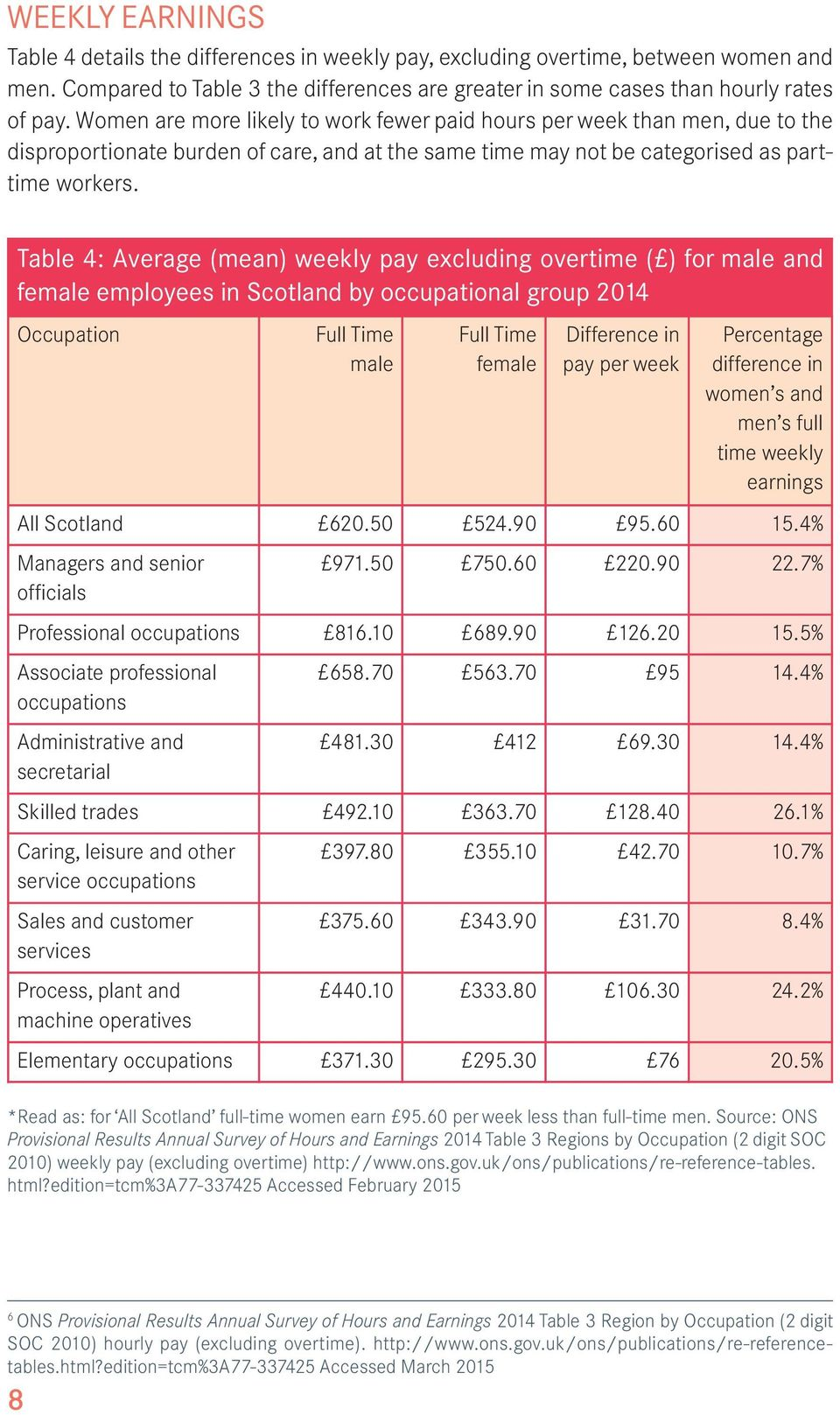 Table 4: Average (mean) weekly pay excluding overtime ( ) for male and female employees in Scotland by occupational group 2014 Occupation Full Time male Full Time female Difference in pay per week