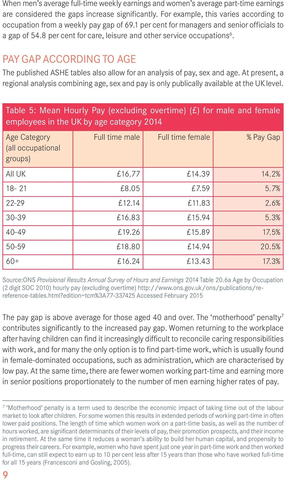 PAY GAP ACCORDING TO AGE The published ASHE tables also allow for an analysis of pay, sex and age.