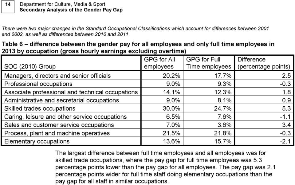 Table 6 difference between the gender pay for all employees and only full time employees in 2013 by occupation (gross hourly earnings excluding overtime) SOC (2010) Group GPG for All employees GPG