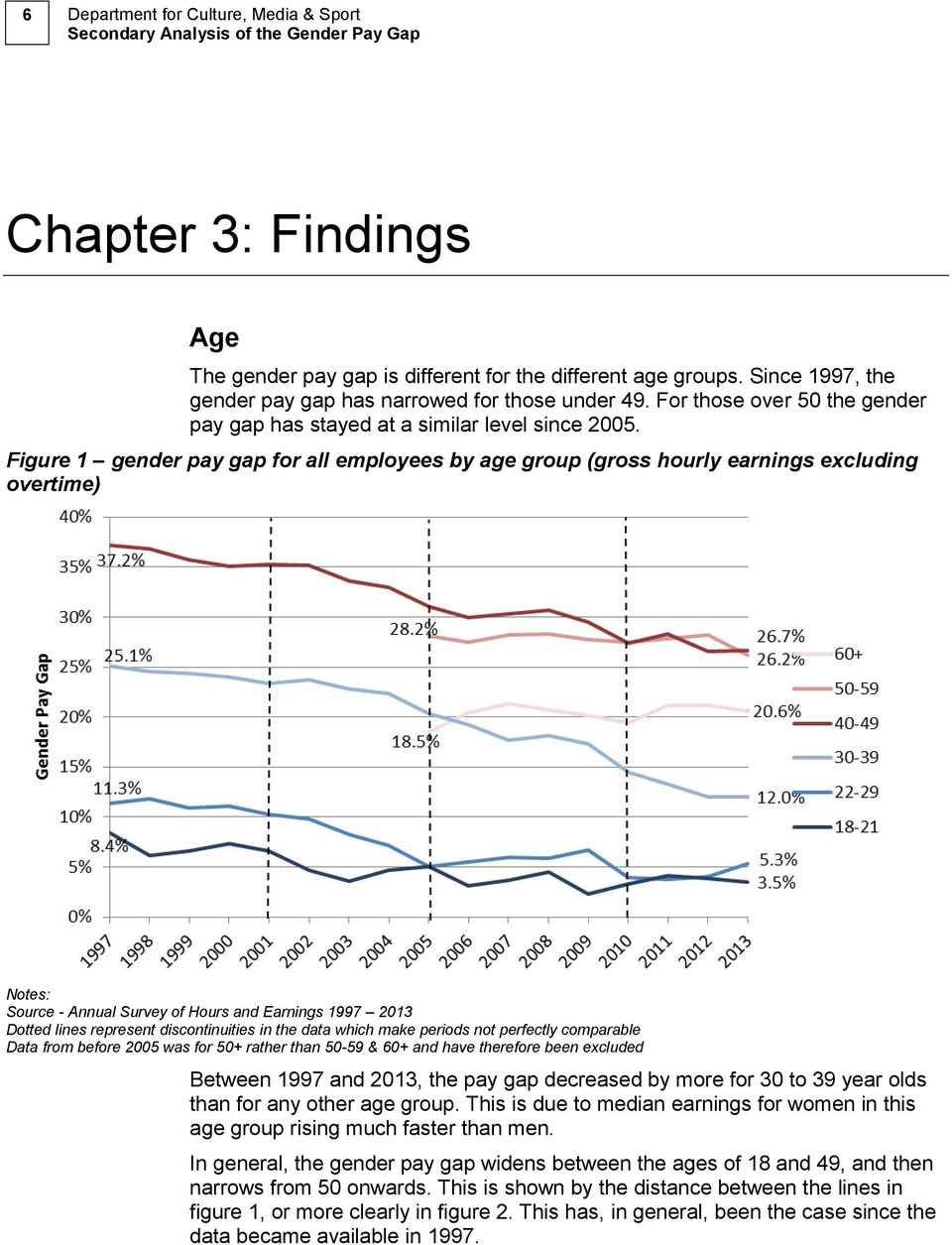 Figure 1 gender pay gap for all employees by age group (gross hourly earnings excluding overtime) Source - Annual Survey of Hours and Earnings 1997 2013 Dotted lines represent discontinuities in the