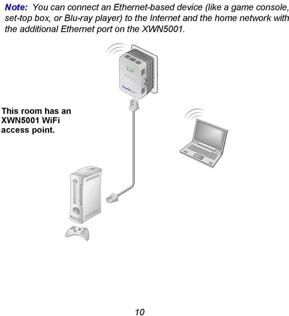 Internet and the home network with the additional Ethernet