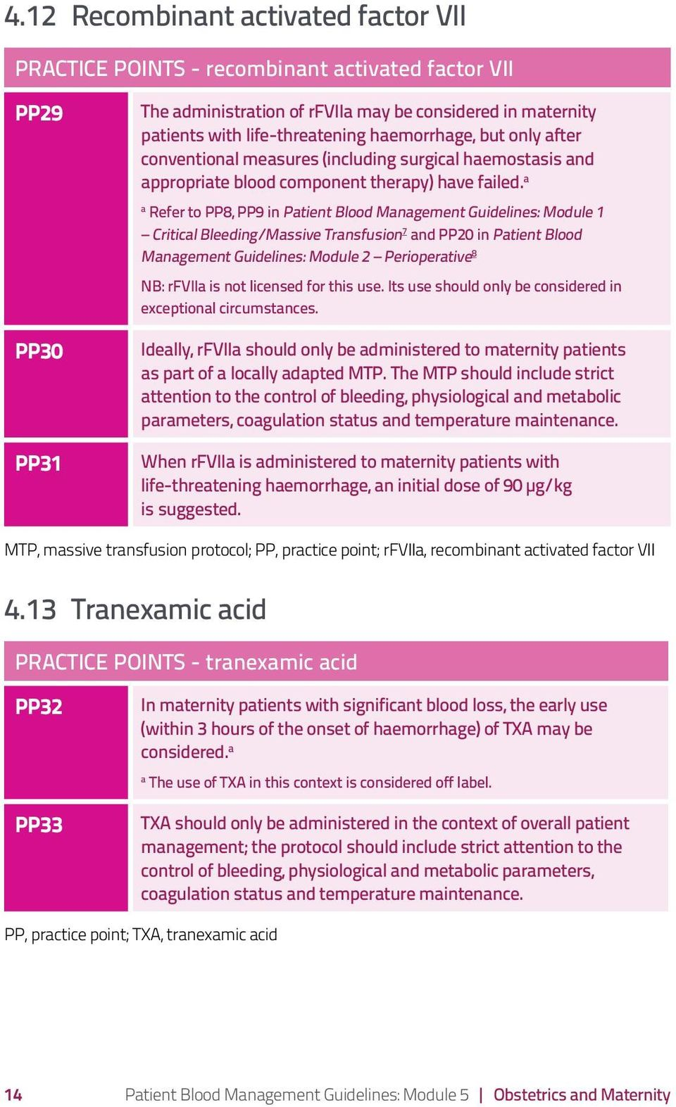 a a Refer to PP8, PP9 in Patient Blood Management Guidelines: Module 1 Critical Bleeding/Massive Transfusion 7 and PP20 in Patient Blood Management Guidelines: Module 2 Perioperative 8 NB: rfviia is