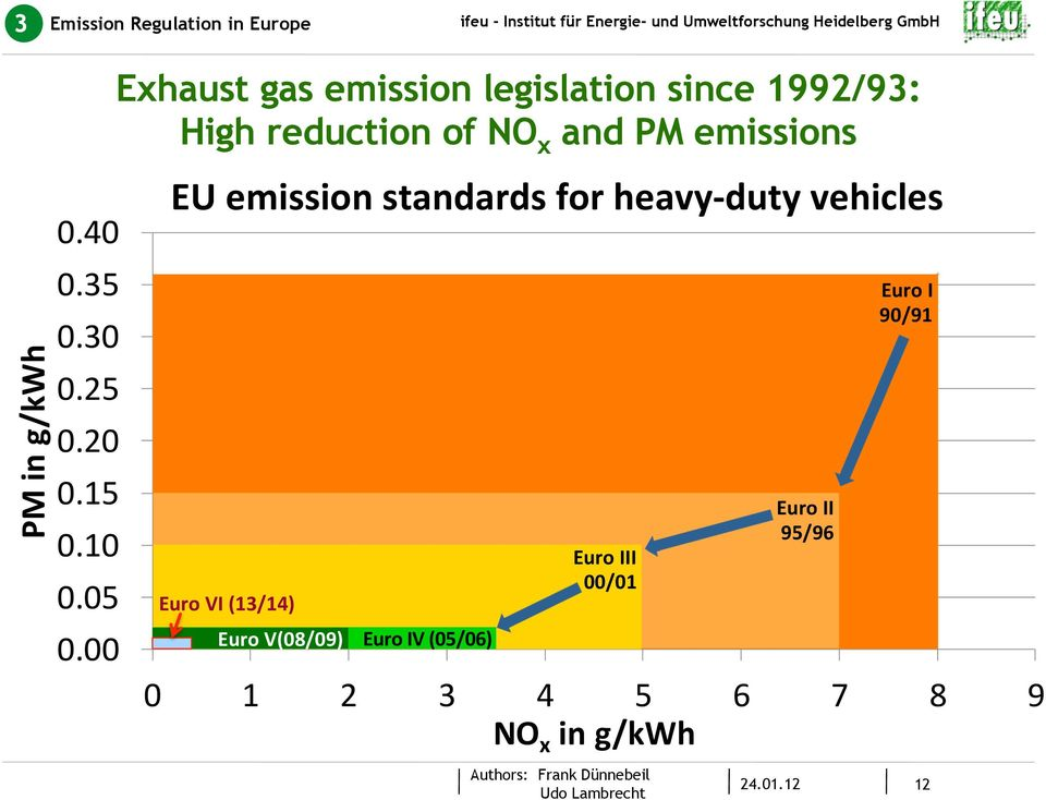 x and PM emissions EU emission standards limit values for for heavy- duty vehicles