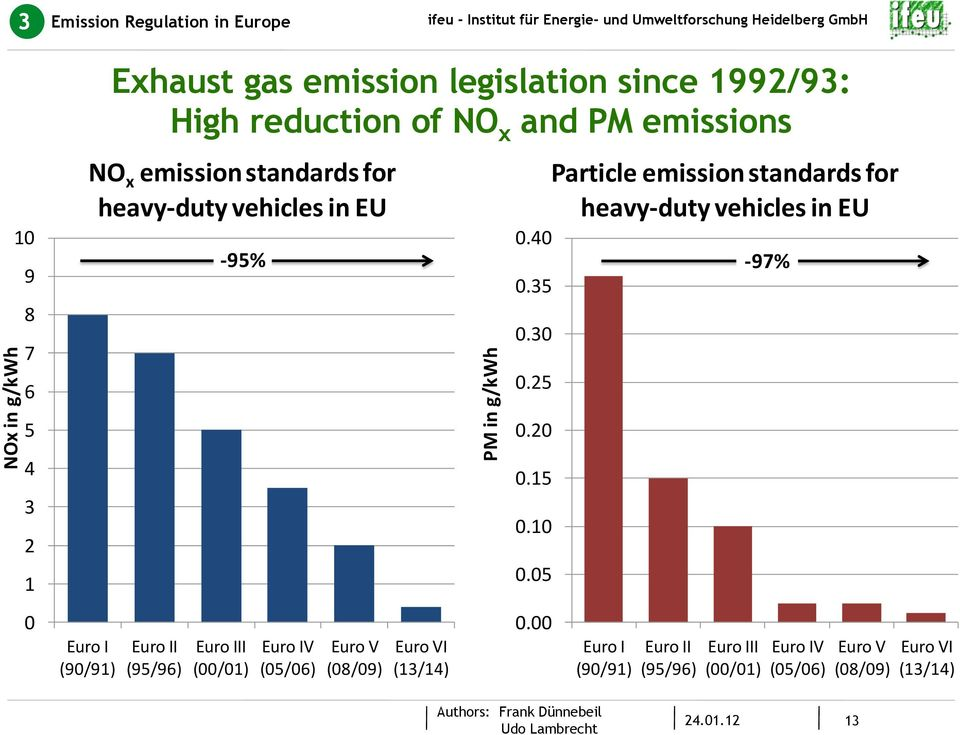 95% Euro III (/1) Euro IV (5/6) Euro V (8/9) Euro VI (13/14) PM in g/kwh.4.35.3.25.2.15.1.5. Particle emission standards