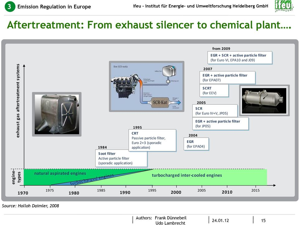 application) from 29 EGR + SCR + active particle filter (for Euro VI, EPA1 and J9) 27 EGR + active particle filter (for EPA7) SCRT (for EEV) 25 SCR (for Euro
