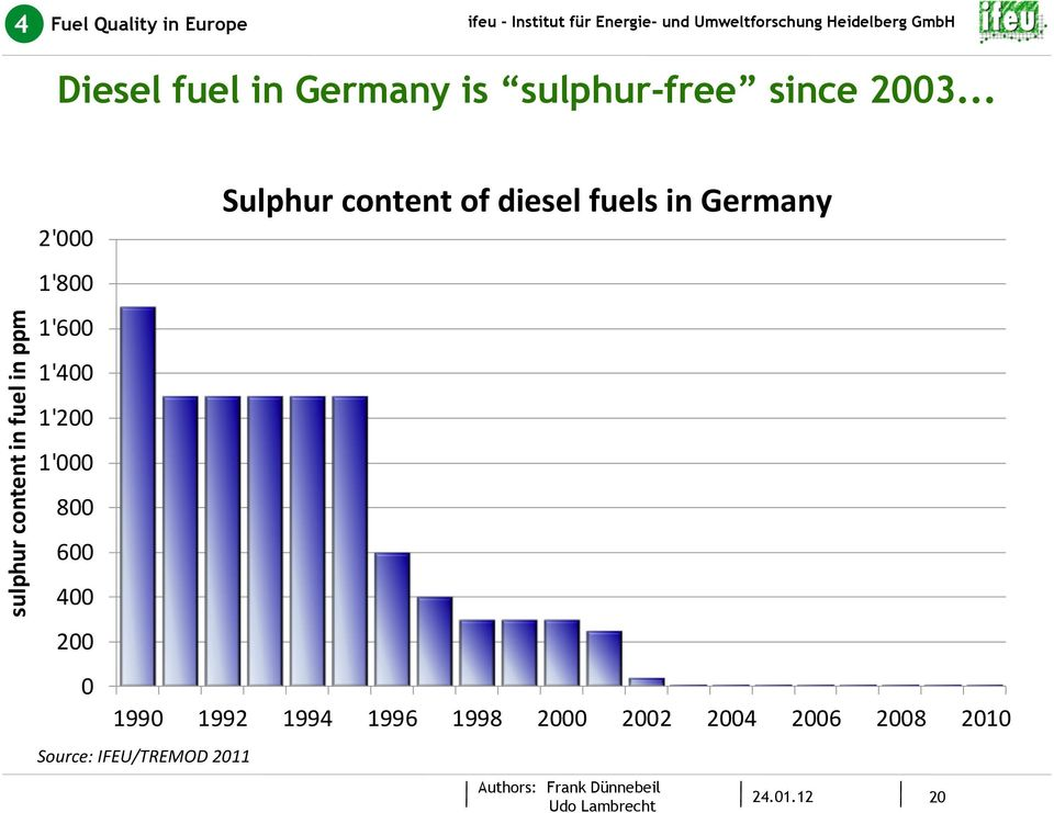 .. sulphur content in fuel in ppm 2' 1'8 1'6 1'4 1'2 1' 8 6 4