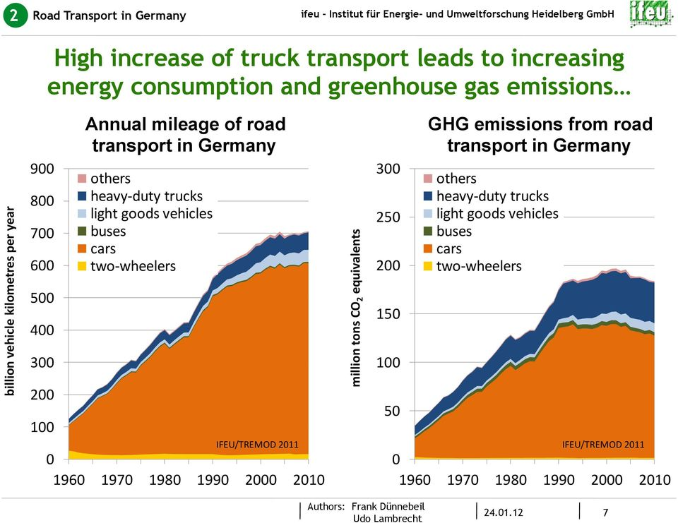 buses cars two- wheelers IFEU/TREMOD 211 196 197 198 199 2 21 million tons CO 2 equivalents 3 25 2 15 1 5 GHG emissions from road transport