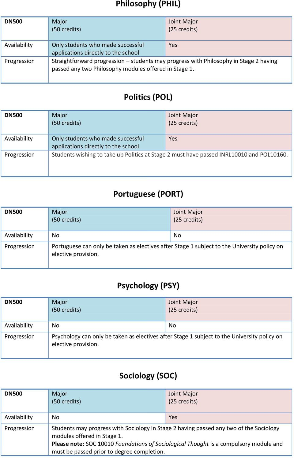 Portuguese (PORT) No No Portuguese can only be taken as electives after Stage 1 subject to the University policy on elective provision.